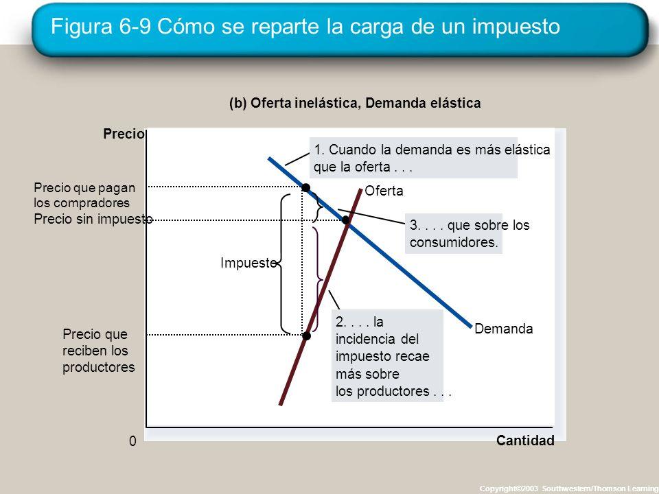 Figura 6-9 Cómo se reparte la carga de un impuesto Copyright©2003 Southwestern/Thomson Learning Cantidad 0 Precio Demanda Oferta Impuesto Precio que r