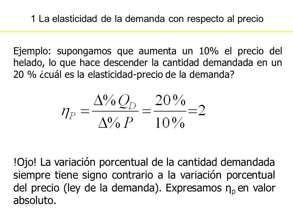 1 La elasticidad de la demanda con respecto al precio !Ojo! La variación porcentual de la cantidad demandada siempre tiene signo contrario a la variac