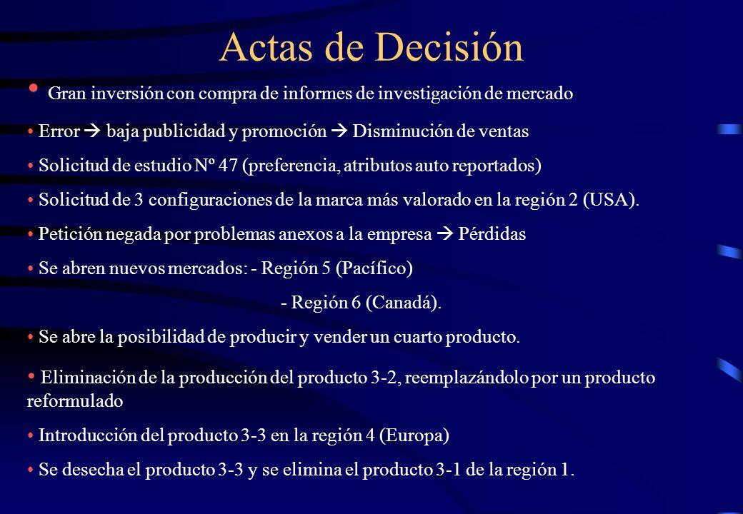 Actas de Decisión Gran inversión con compra de informes de investigación de mercado Error baja publicidad y promoción Disminución de ventas Solicitud