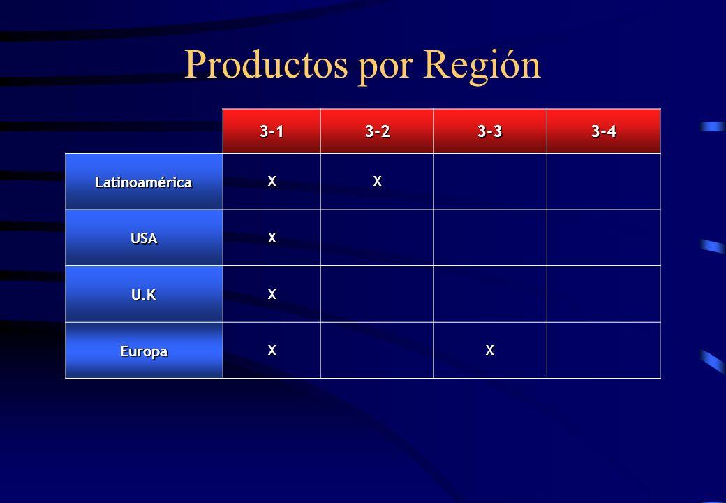 Productos por Región 3-13-23-33-4 LatinoaméricaXX USAX U.KX EuropaXX