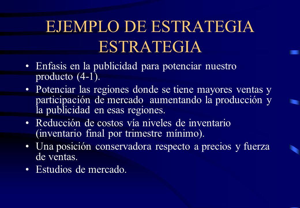 EJEMPLO DE ESTRATEGIA ESTRATEGIA Enfasis en la publicidad para potenciar nuestro producto (4-1). Potenciar las regiones donde se tiene mayores ventas