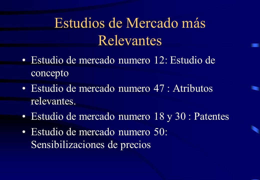 Estudios de Mercado más Relevantes Estudio de mercado numero 12: Estudio de concepto Estudio de mercado numero 47 : Atributos relevantes. Estudio de m