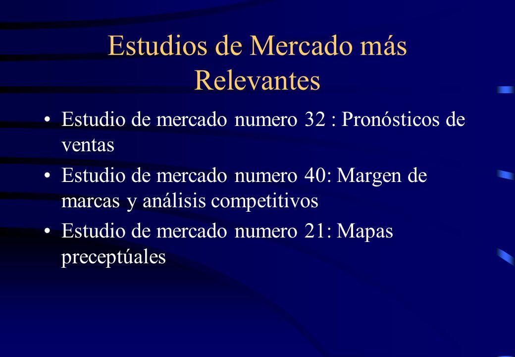 Estudios de Mercado más Relevantes Estudio de mercado numero 32 : Pronósticos de ventas Estudio de mercado numero 40: Margen de marcas y análisis comp