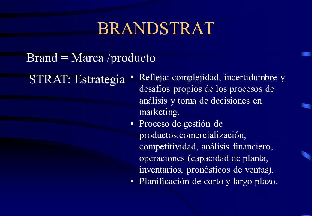 BRANDSTRAT Brand = Marca /producto STRAT: Estrategia Refleja: complejidad, incertidumbre y desafíos propios de los procesos de análisis y toma de deci
