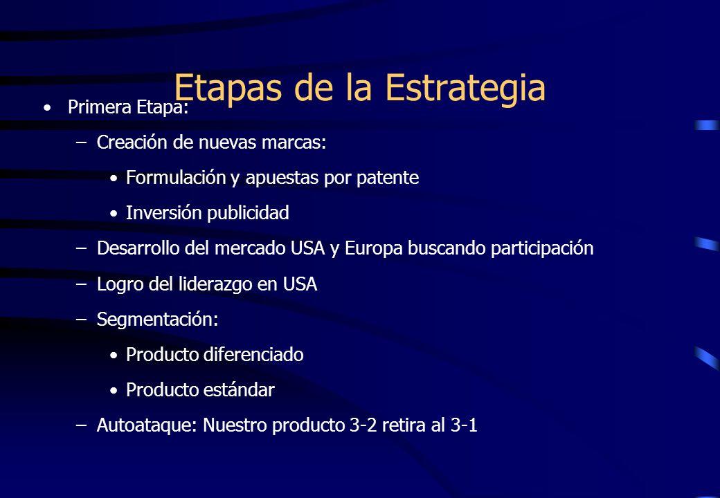 Etapas de la Estrategia Primera Etapa: –Creación de nuevas marcas: Formulación y apuestas por patente Inversión publicidad –Desarrollo del mercado USA