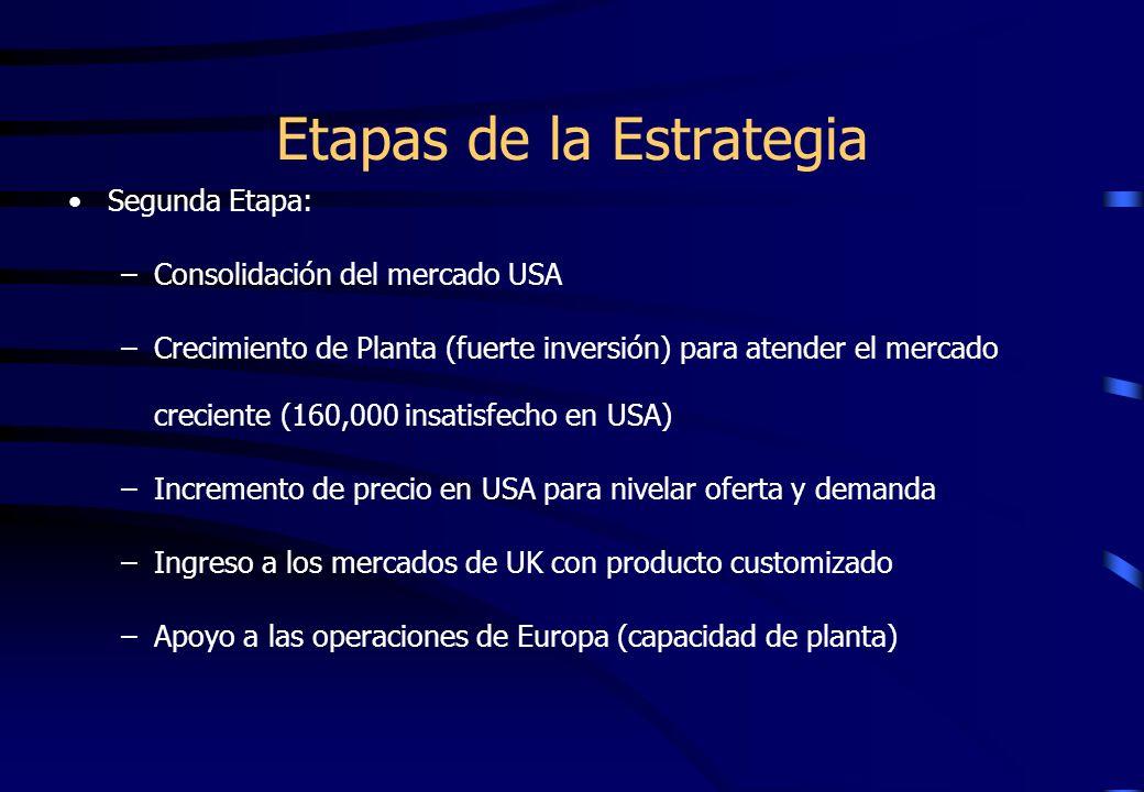 Etapas de la Estrategia Segunda Etapa: –Consolidación del mercado USA –Crecimiento de Planta (fuerte inversión) para atender el mercado creciente (160