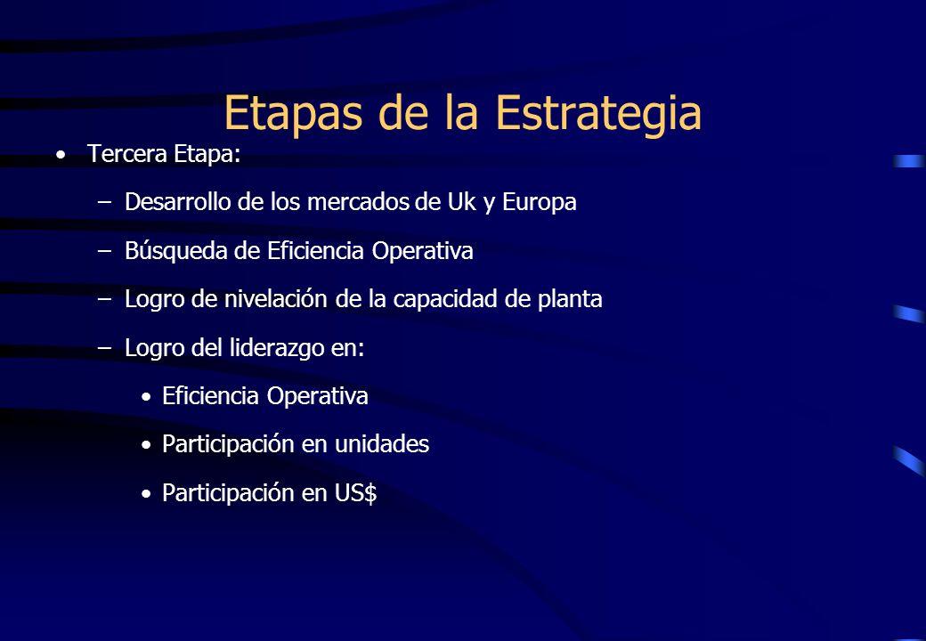 Etapas de la Estrategia Tercera Etapa: –Desarrollo de los mercados de Uk y Europa –Búsqueda de Eficiencia Operativa –Logro de nivelación de la capacid