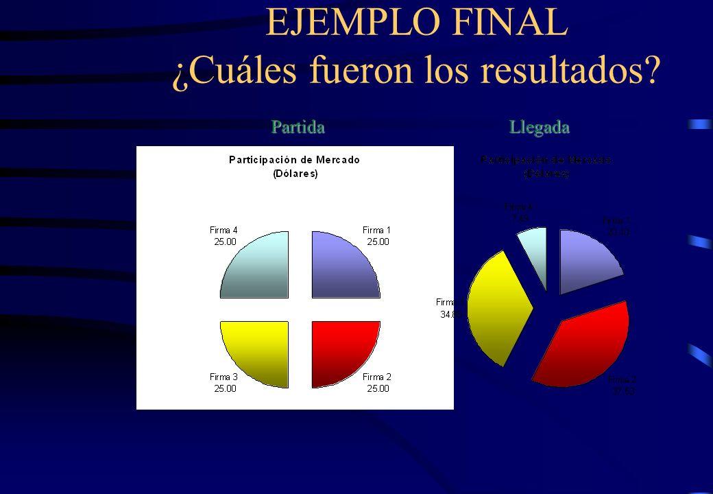 EJEMPLO FINAL ¿Cuáles fueron los resultados?PartidaLlegada