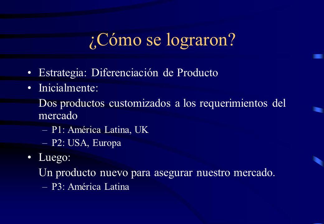 ¿Cómo se lograron? Estrategia: Diferenciación de Producto Inicialmente: Dos productos customizados a los requerimientos del mercado –P1: América Latin