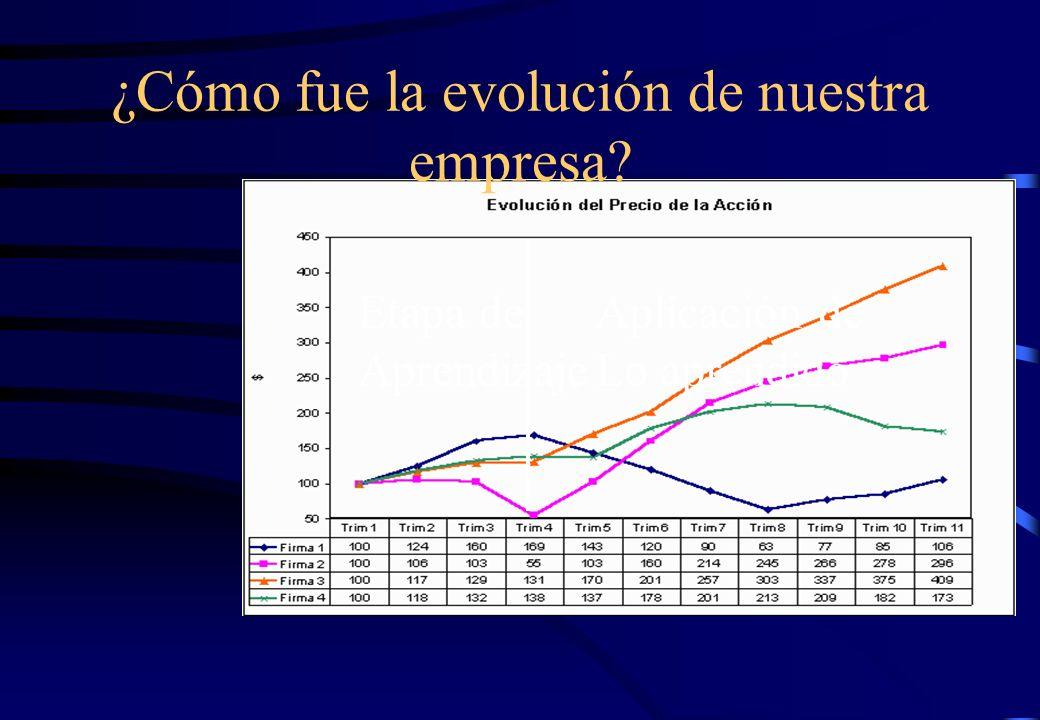 ¿Cómo fue la evolución de nuestra empresa? Etapa de Aprendizaje Aplicación de Lo aprendido