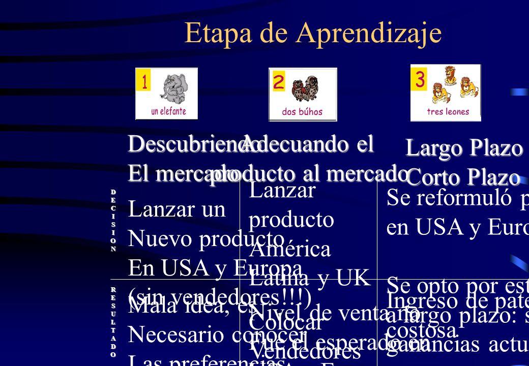 Etapa de Aprendizaje Descubriendo El mercado Largo Plazo vs. Corto Plazo DECISIONRESULTADO Lanzar un Nuevo producto En USA y Europa (sin vendedores!!!