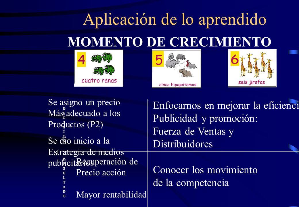Aplicación de lo aprendido MOMENTO DE CRECIMIENTO DECISIONRESULTADO Se asigno un precio Más adecuado a los Productos (P2) Se dio inicio a la Estrategi