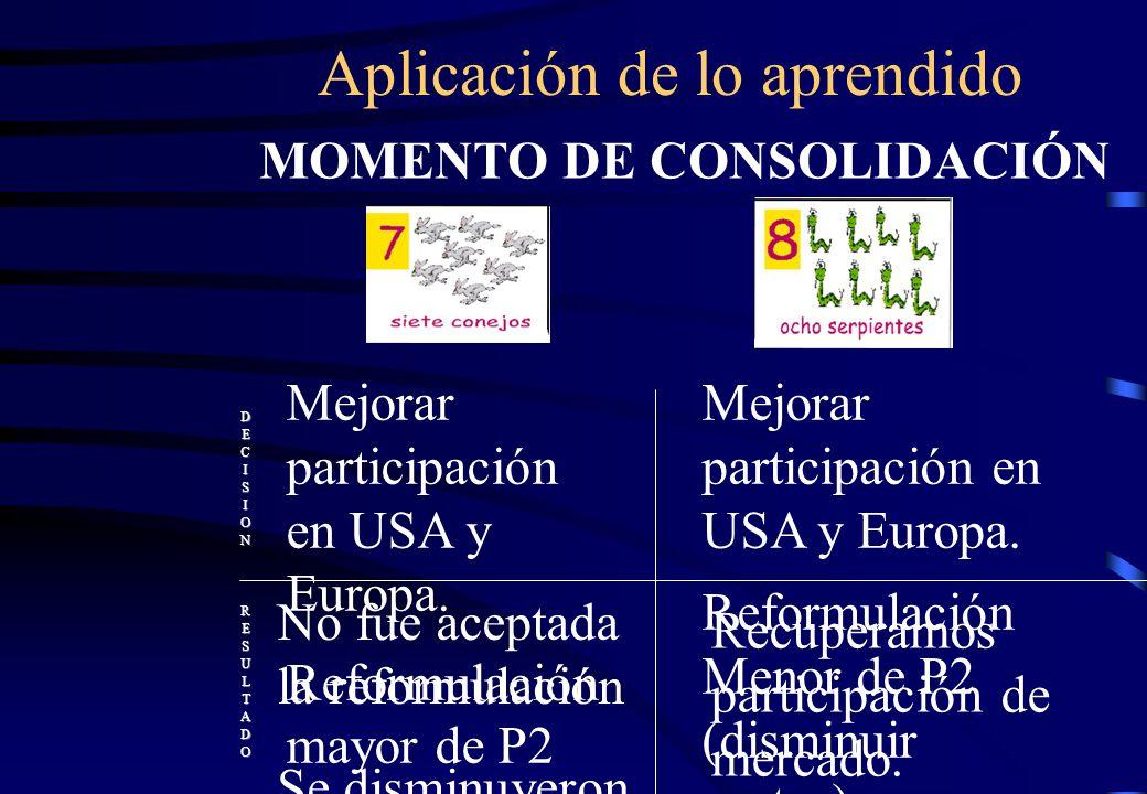 Aplicación de lo aprendido MOMENTO DE CONSOLIDACIÓN DECISIONRESULTADO Mejorar participación en USA y Europa. Reformulación mayor de P2 Promoción distr
