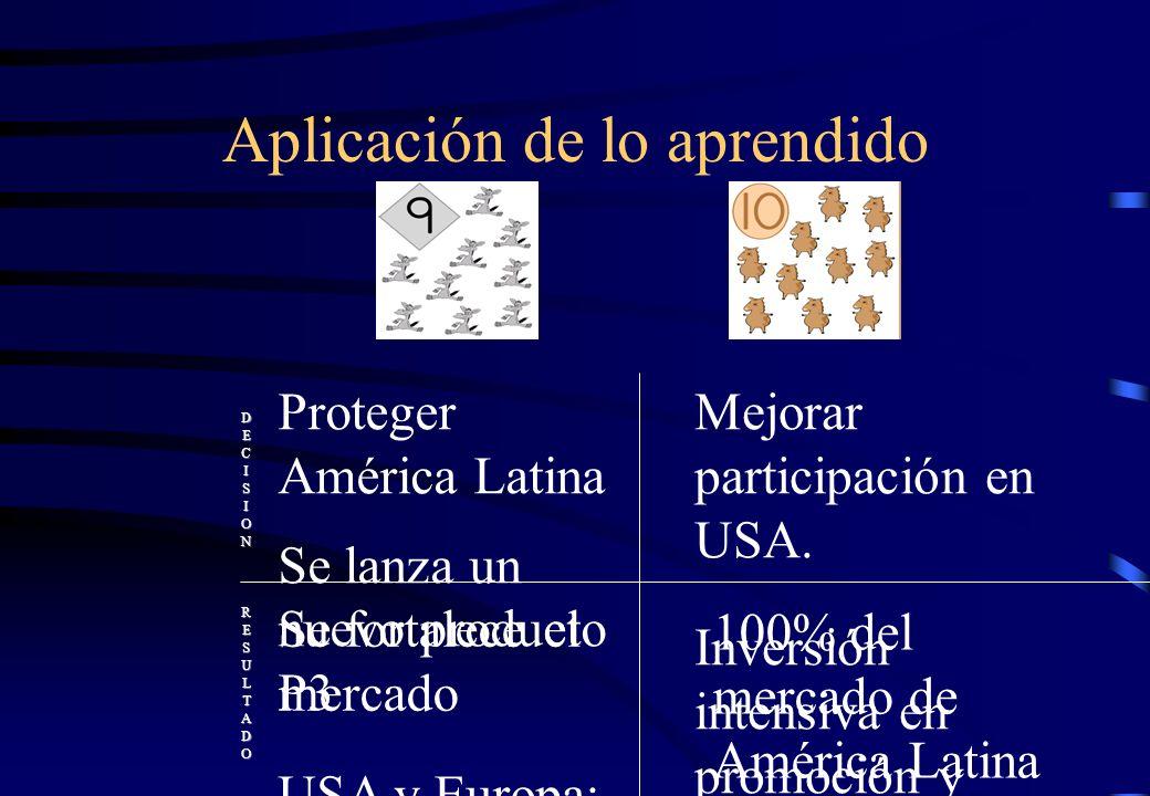 DECISIONRESULTADO Proteger América Latina Se lanza un nuevo producto P3 USA y Europa: Similar estrategia a la anterior Se fortalece el mercado Aumenta