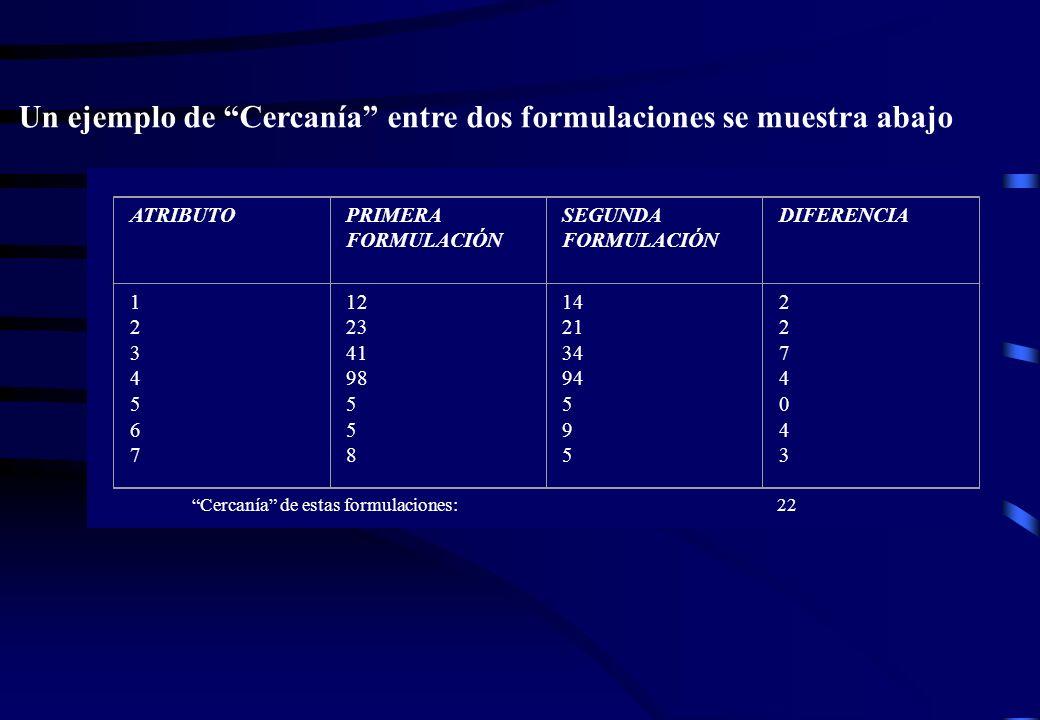 Un ejemplo de Cercanía entre dos formulaciones se muestra abajo ATRIBUTOPRIMERA FORMULACIÓN SEGUNDA FORMULACIÓN DIFERENCIA 12345671234567 12 23 41 98