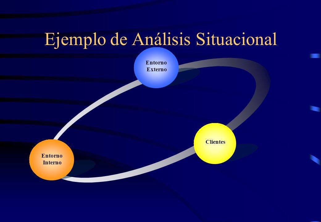 Ejemplo de Análisis Situacional Entorno Externo Clientes Entorno Interno