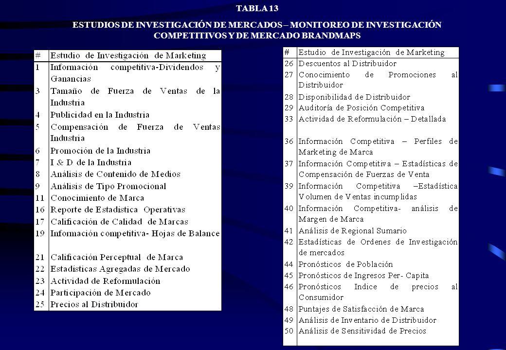 TABLA 13 ESTUDIOS DE INVESTIGACIÓN DE MERCADOS – MONITOREO DE INVESTIGACIÓN COMPETITIVOS Y DE MERCADO BRANDMAPS TABLA 13 ESTUDIOS DE INVESTIGACIÓN DE