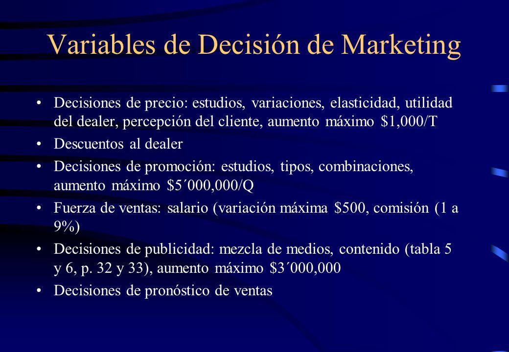 Variables de Decisión de Marketing Decisiones de precio: estudios, variaciones, elasticidad, utilidad del dealer, percepción del cliente, aumento máxi