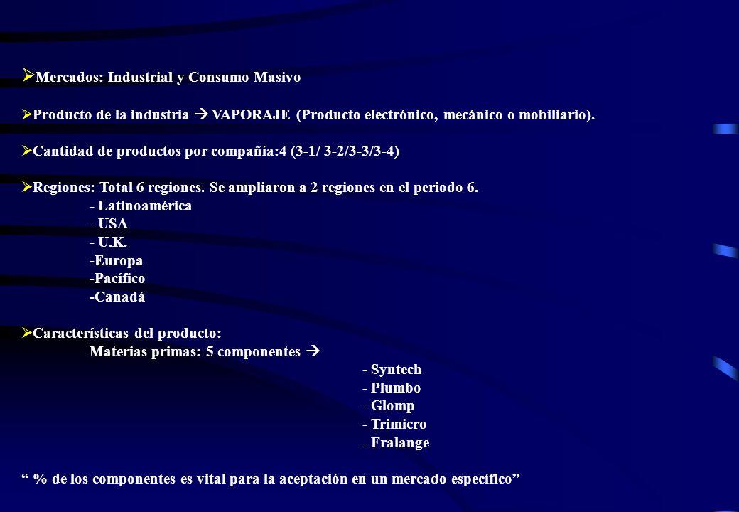 Mercados: Industrial y Consumo Masivo Producto de la industria VAPORAJE (Producto electrónico, mecánico o mobiliario). Cantidad de productos por compa