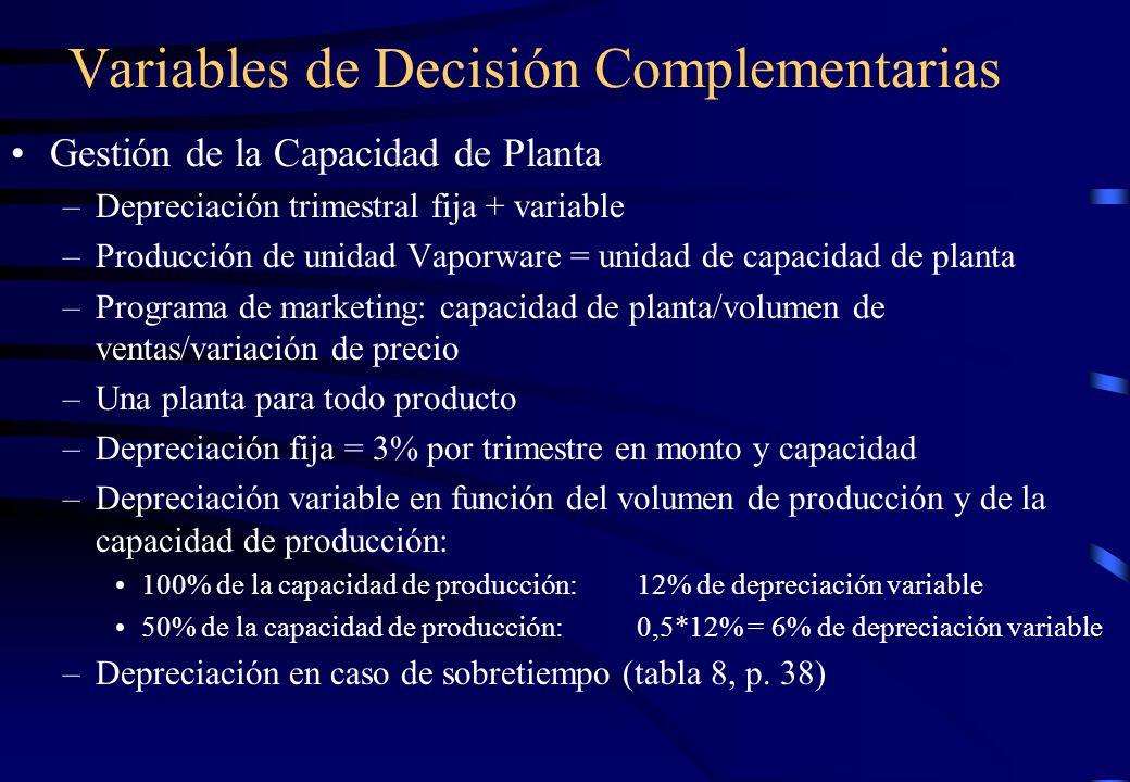 Gestión de la Capacidad de Planta –Depreciación trimestral fija + variable –Producción de unidad Vaporware = unidad de capacidad de planta –Programa d