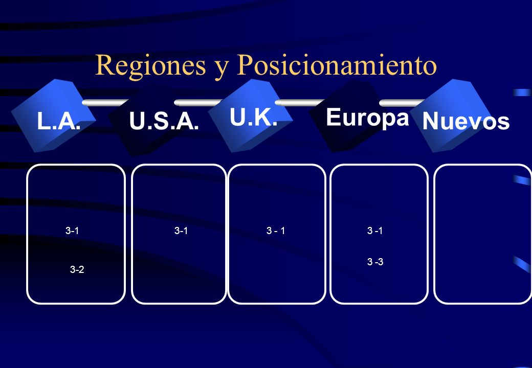 Regiones y Posicionamiento L.A.U.S.A. U.K. Nuevos Europa 3-1 3-2 3-1 3 -3