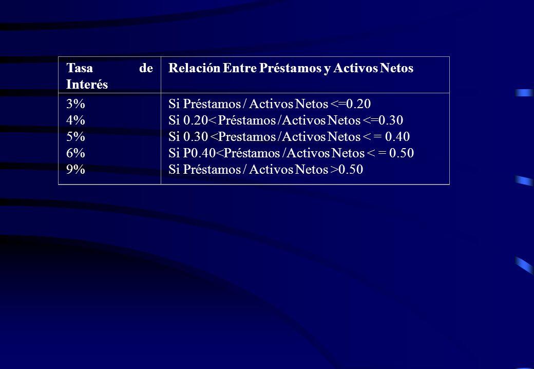Tasa de Interés Relación Entre Préstamos y Activos Netos 3% 4% 5% 6% 9% Si Préstamos / Activos Netos <=0.20 Si 0.20< Préstamos /Activos Netos <=0.30 S