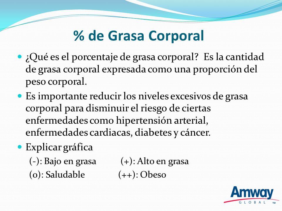 % de Agua Corporal ¿Qué es el porcentaje de agua corporal total.