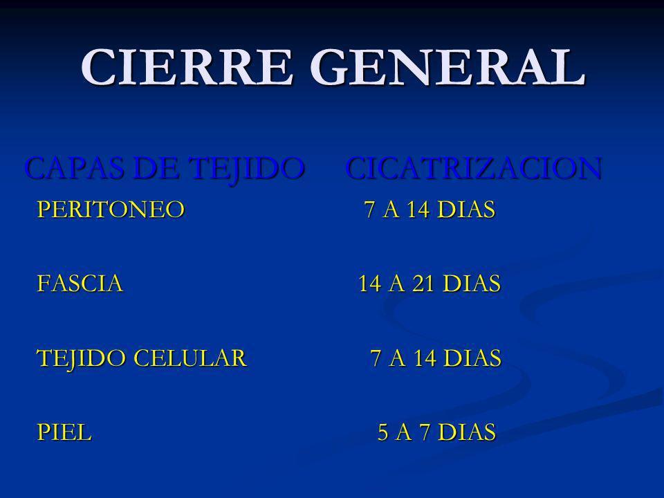 CIERRE GENERAL CAPAS DE TEJIDO PERITONEO PERITONEO FASCIA FASCIA TEJIDO CELULAR TEJIDO CELULAR PIEL PIEL CICATRIZACION 7 A 14 DIAS 14 A 21 DIAS 7 A 14