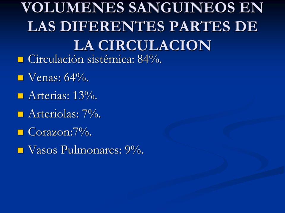 VOLUMENES SANGUINEOS EN LAS DIFERENTES PARTES DE LA CIRCULACION Circulación sistémica: 84%. Circulación sistémica: 84%. Venas: 64%. Venas: 64%. Arteri