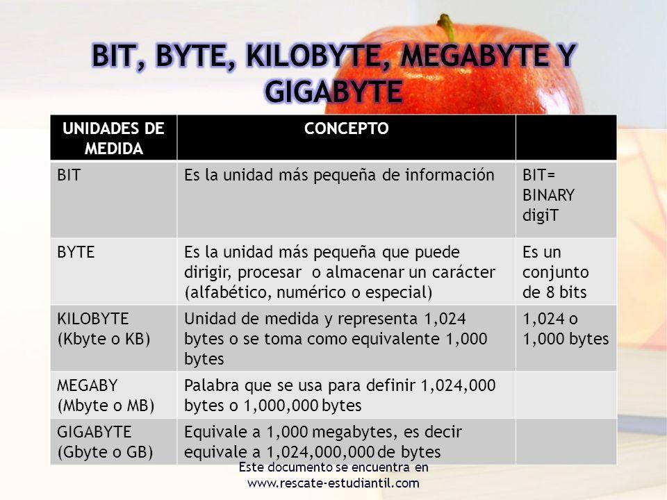 UNIDADES DE MEDIDA CONCEPTO BITEs la unidad más pequeña de informaciónBIT= BINARY digiT BYTEEs la unidad más pequeña que puede dirigir, procesar o alm