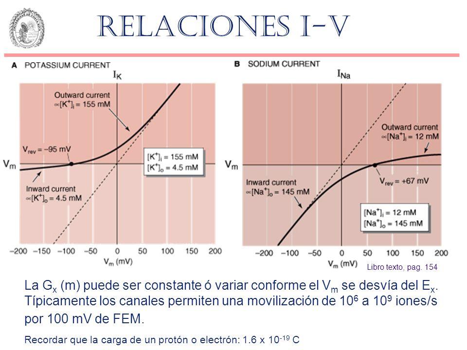Relaciones I-V La G x (m) puede ser constante ó variar conforme el V m se desvía del E x. Típicamente los canales permiten una movilización de 10 6 a