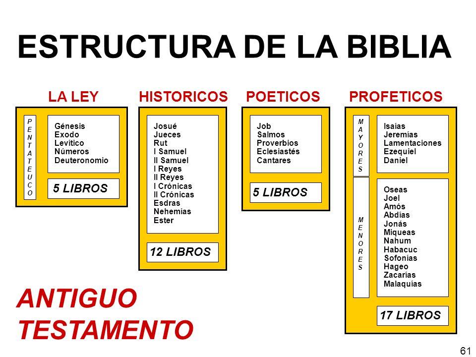ESTRUCTURA DE LA BIBLIA Hechos 1 LIBRO HISTORICO Hebreos Santiago I y II Pedro I, II y III Juan Judas Romanos I y II Corintios Gálatas Efesios Filipenses Colosenses I y II Tesalonicenses I y II Timoteo Tito Filemón PAULINASPAULINAS GENERALESGENERALES 21 LIBROS EPISTOLAS NUEVO TESTAMENTO SINOPTICOS: Mateo Marcos Lucas 4 LIBROS EVANGELIOS Juan Apocalipsis 1 LIBRO PROFETICO 62