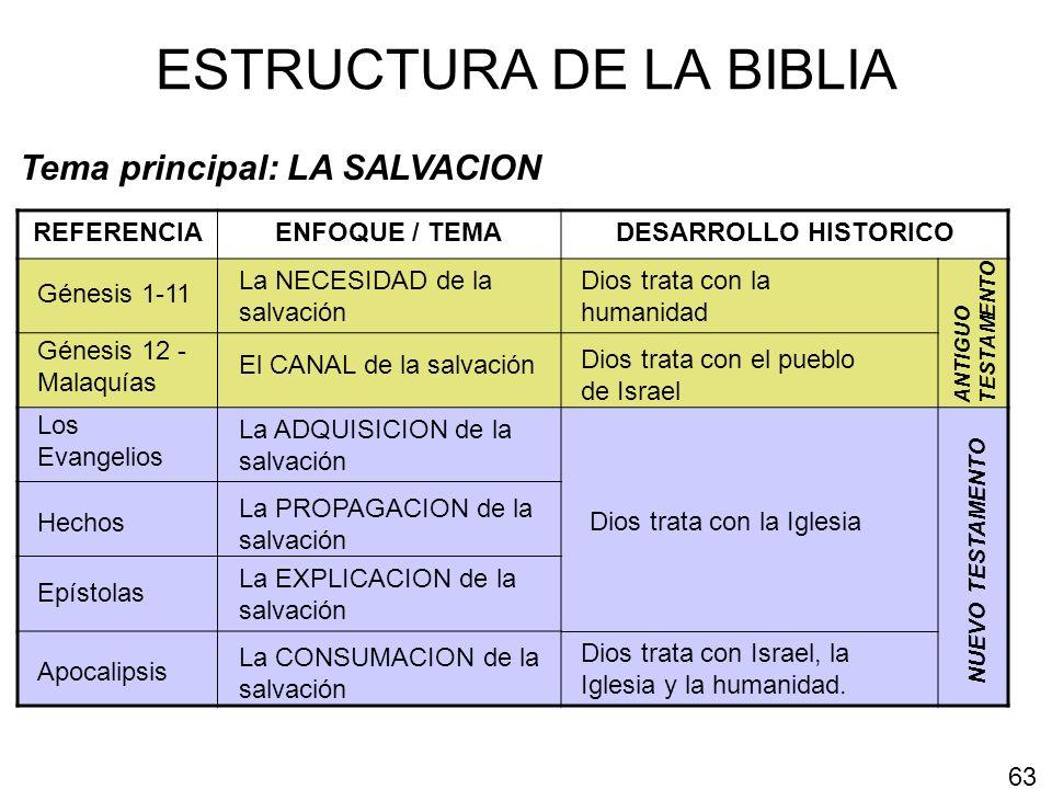 ESTRUCTURA DE LA BIBLIA Tema principal: LA SALVACION REFERENCIAENFOQUE / TEMADESARROLLO HISTORICO Apocalipsis Los Evangelios La ADQUISICION de la salv