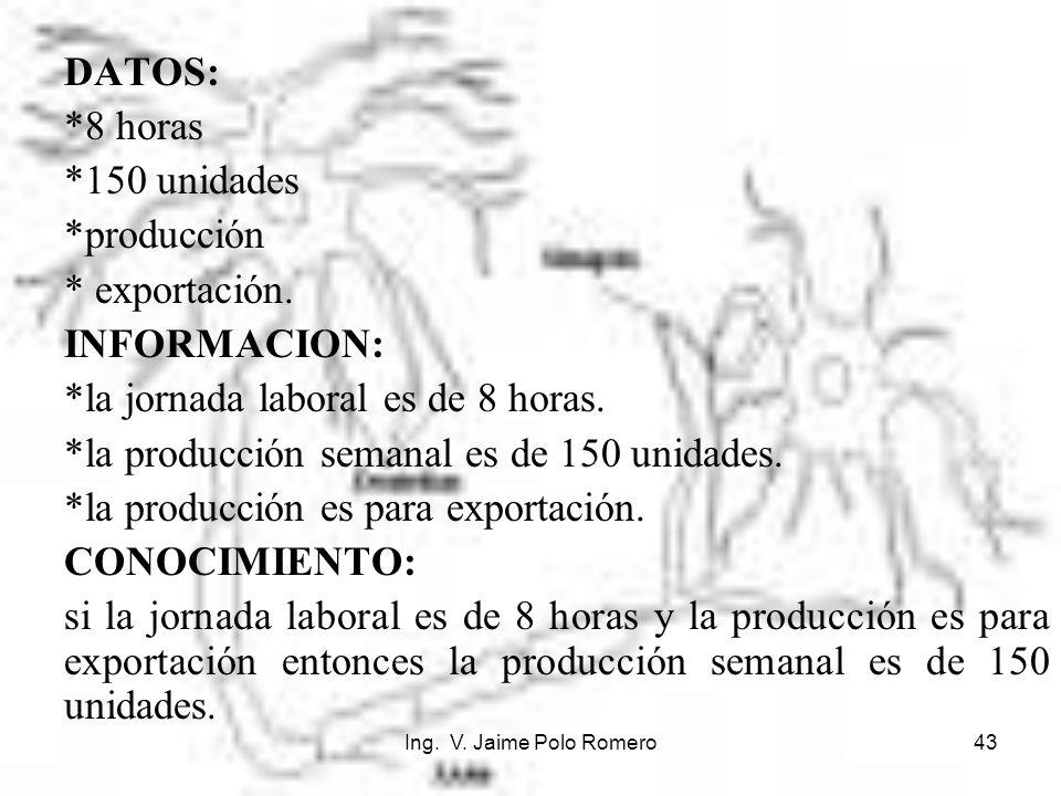 Ing. V. Jaime Polo Romero43 DATOS: *8 horas *150 unidades *producción * exportación. INFORMACION: *la jornada laboral es de 8 horas. *la producción se