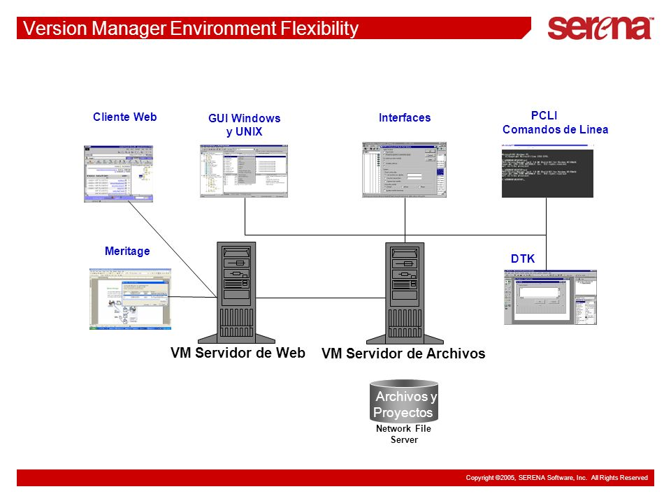 Copyright ©2005, SERENA Software, Inc. All Rights Reserved Version Manager Environment Flexibility DTK PCLI Comandos de Linea Interfaces Archivos y Pr