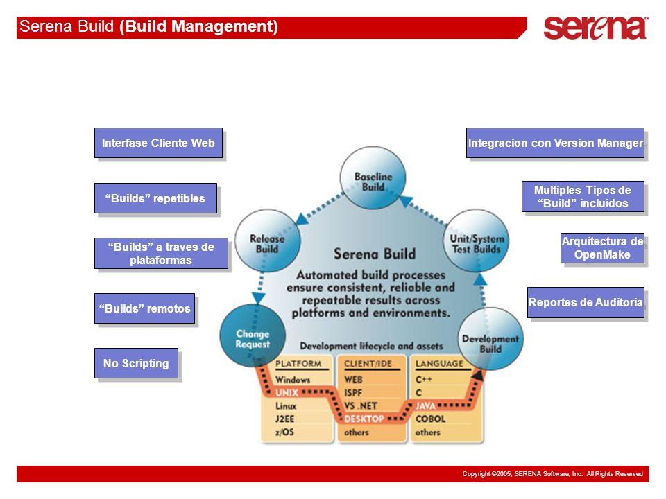 Copyright ©2005, SERENA Software, Inc. All Rights Reserved Serena Build (Build Management) No Scripting Builds repetibles Builds a traves de plataform