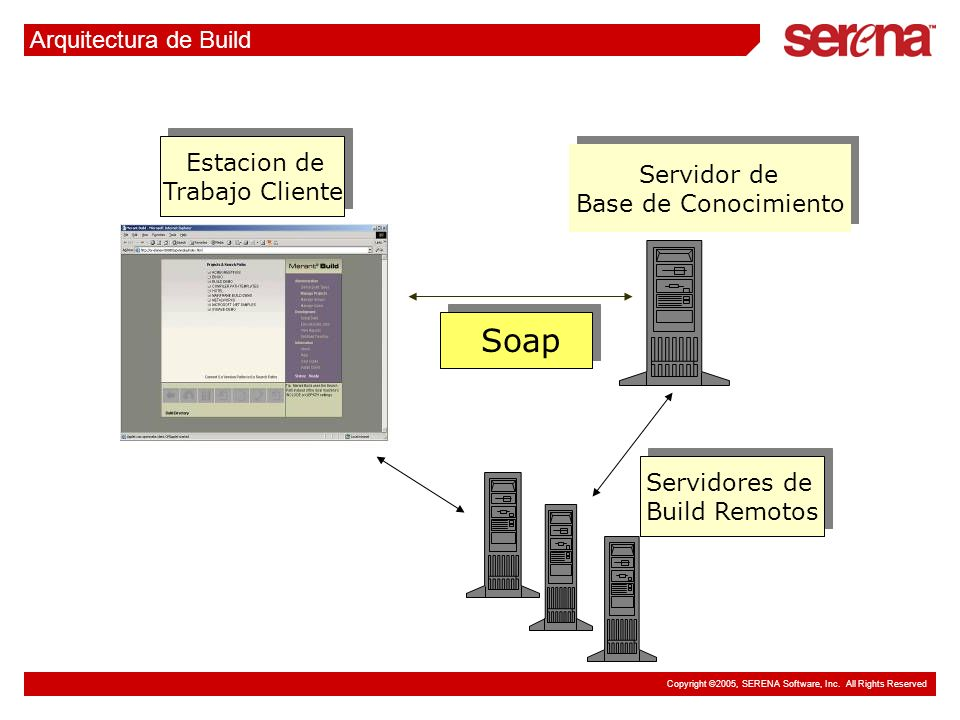 Copyright ©2005, SERENA Software, Inc. All Rights Reserved Arquitectura de Build Estacion de Trabajo Cliente Estacion de Trabajo Cliente Servidor de B