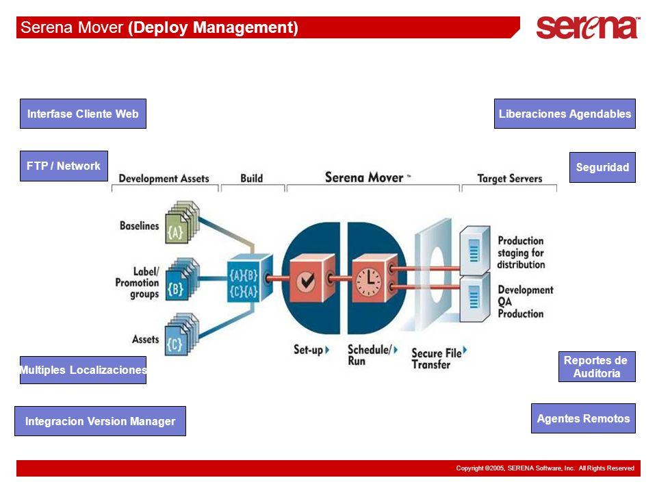 Copyright ©2005, SERENA Software, Inc. All Rights Reserved Serena Mover (Deploy Management) Interfase Cliente WebLiberaciones Agendables Integracion V