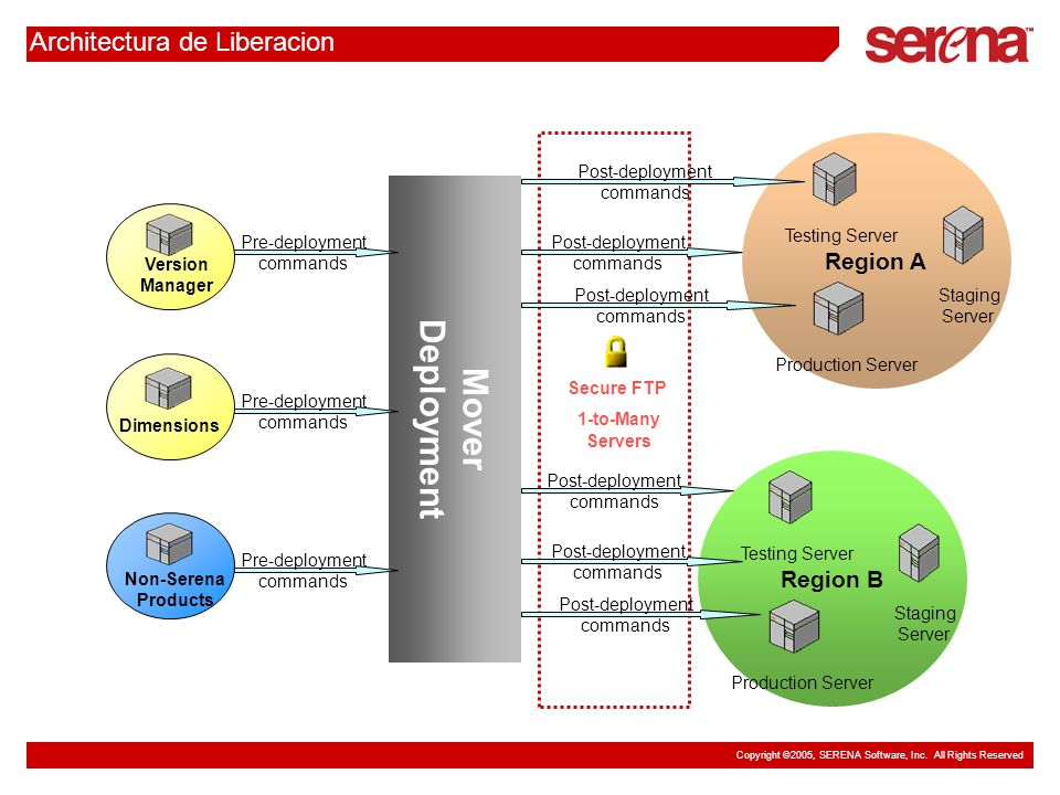 Copyright ©2005, SERENA Software, Inc. All Rights Reserved Architectura de Liberacion Mover Deployment Secure FTP 1-to-Many Servers Pre-deployment com