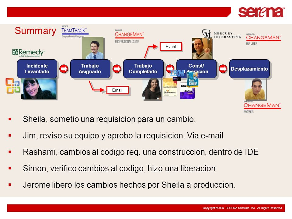 Copyright ©2005, SERENA Software, Inc. All Rights Reserved Incidente Levantado Incidente Levantado Email Event Trabajo Asignado Trabajo Asignado Traba