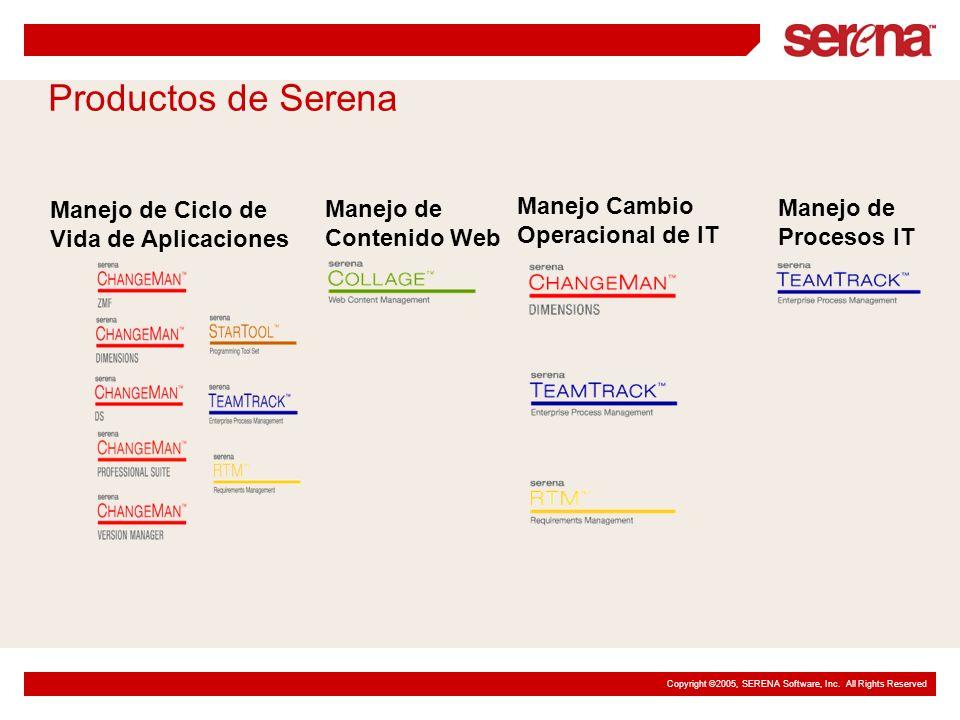Copyright ©2005, SERENA Software, Inc. All Rights Reserved Productos de Serena Manejo de Ciclo de Vida de Aplicaciones Manejo de Contenido Web Manejo