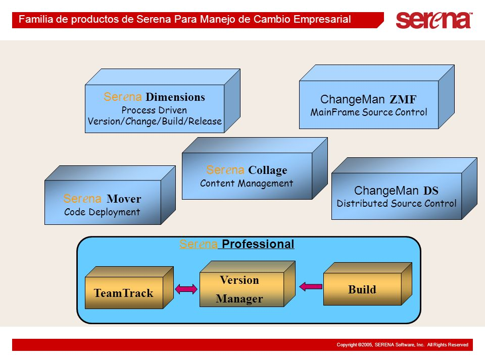 Copyright ©2005, SERENA Software, Inc. All Rights Reserved Familia de productos de Serena Para Manejo de Cambio Empresarial Ser e na Professional Ser