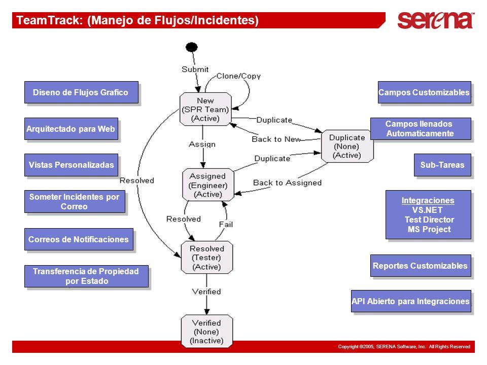 Copyright ©2005, SERENA Software, Inc. All Rights Reserved TeamTrack: (Manejo de Flujos/Incidentes) Diseno de Flujos Grafico Campos Customizables Some