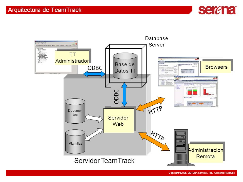 Copyright ©2005, SERENA Software, Inc. All Rights Reserved Arquitectura de TeamTrack Servidor Web Servidor Web Servidor TeamTrack Administracion Remot
