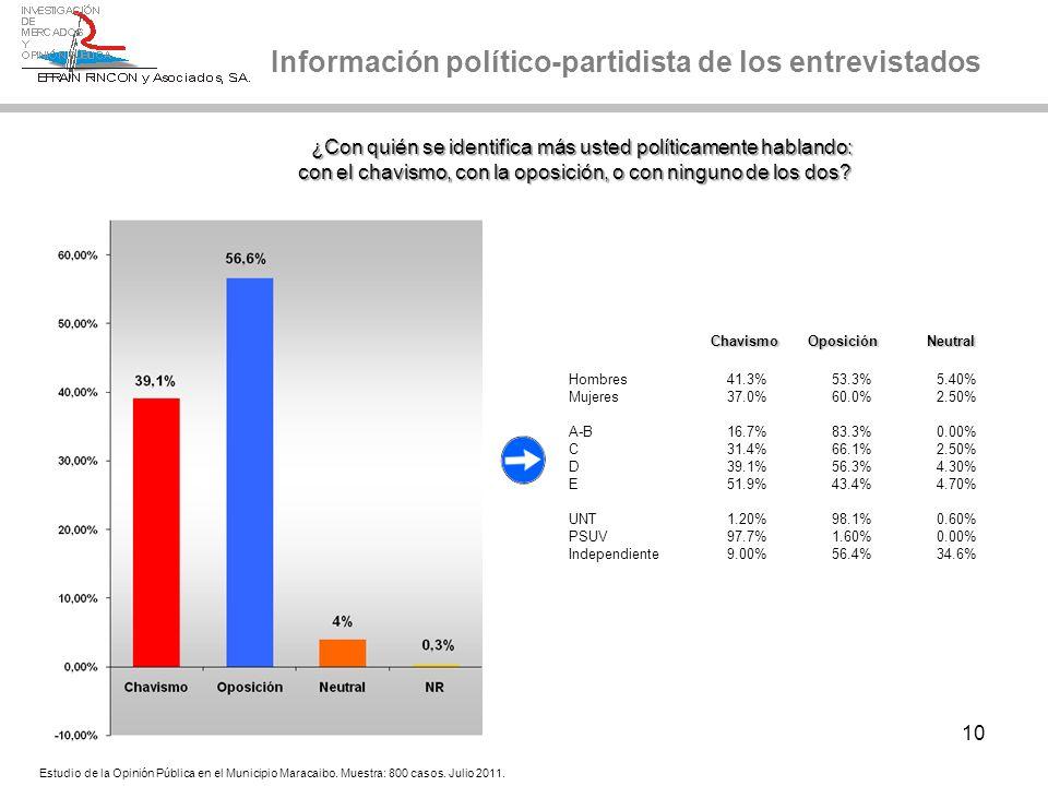 10 ¿Con quién se identifica más usted políticamente hablando: ¿Con quién se identifica más usted políticamente hablando: con el chavismo, con la oposi