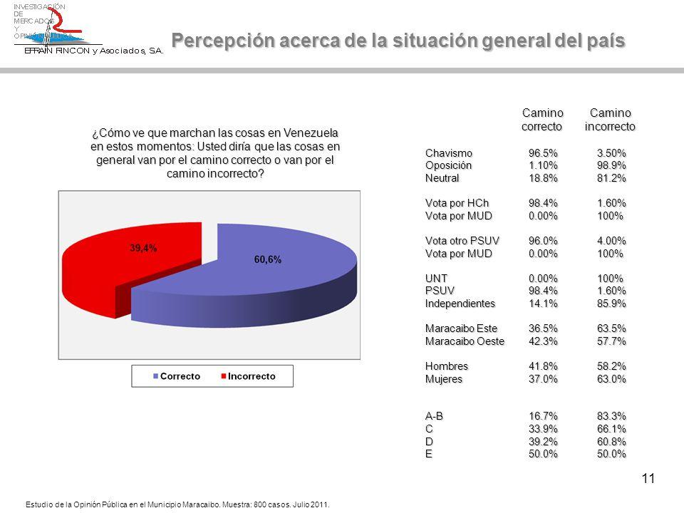 11 Percepción acerca de la situación general del país Camino Camino Camino Camino correcto incorrecto correcto incorrecto Chavismo96.5%3.50% Oposición