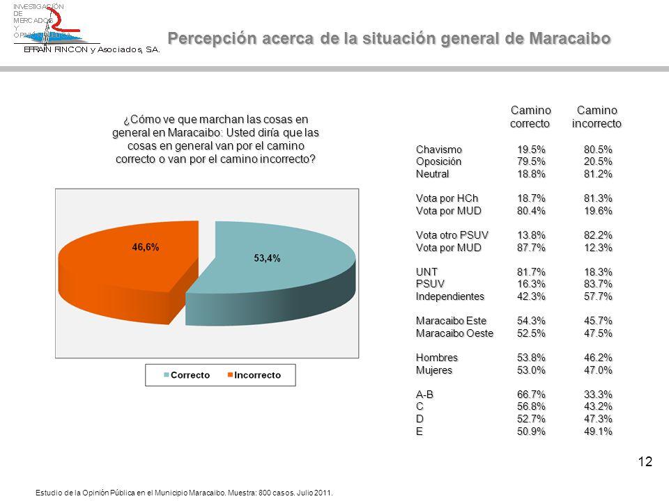 12 Percepción acerca de la situación general de Maracaibo ¿Cómo ve que marchan las cosas en general en Maracaibo: Usted diría que las cosas en general