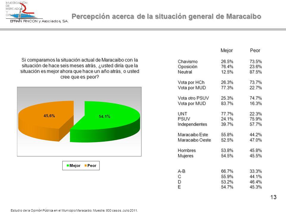 13 Percepción acerca de la situación general de Maracaibo Si comparamos la situación actual de Maracaibo con la situación de hace seis meses atrás, ¿u