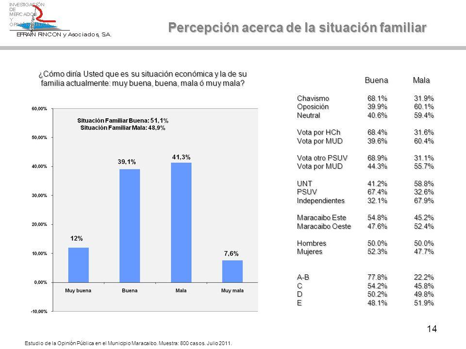 14 ¿Cómo diría Usted que es su situación económica y la de su familia actualmente: muy buena, buena, mala ó muy mala? Percepción acerca de la situació