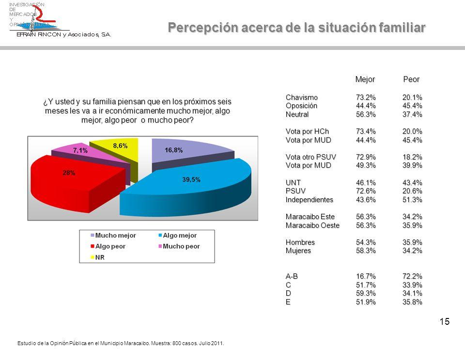 15 Estudio de la Opinión Pública en el Municipio Maracaibo. Muestra: 800 casos. Julio 2011. Mejor Peor Mejor Peor Chavismo73.2%20.1% Oposición44.4%45.
